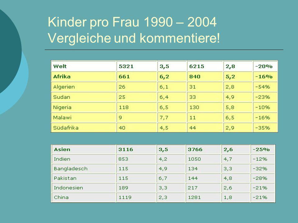 Kinder pro Frau 1990 – 2004 Vergleiche und kommentiere!