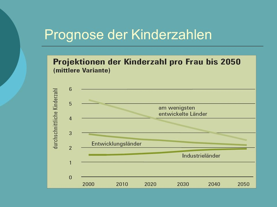 Prognose der Kinderzahlen
