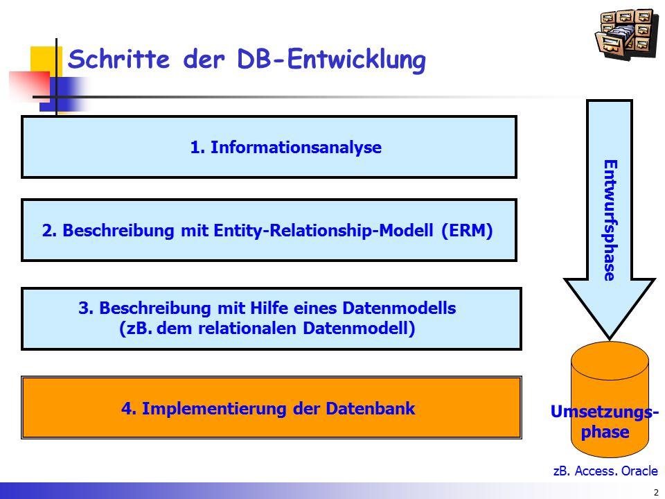2 Schritte der DB-Entwicklung 1. Informationsanalyse 2. Beschreibung mit Entity-Relationship-Modell (ERM) 3. Beschreibung mit Hilfe eines Datenmodells