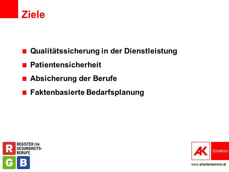 www.arbeiterkammer.at Ziele Qualitätssicherung in der Dienstleistung Patientensicherheit Absicherung der Berufe Faktenbasierte Bedarfsplanung
