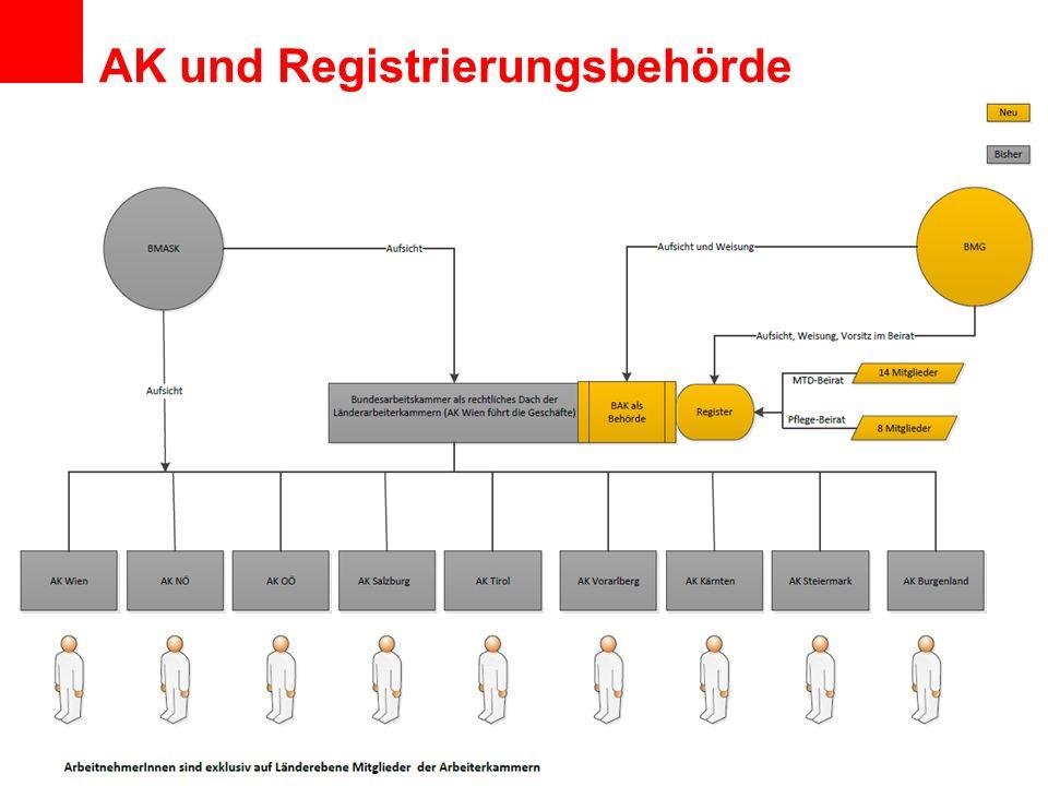 www.arbeiterkammer.at AK und Registrierungsbehörde