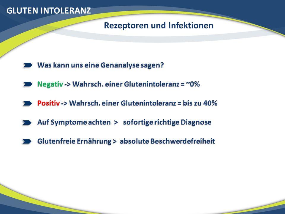 GLUTEN INTOLERANZ Rezeptoren und Infektionen Was kann uns eine Genanalyse sagen? Negativ -> Wahrsch. einer Glutenintoleranz = ~0% Positiv -> Wahrsch.