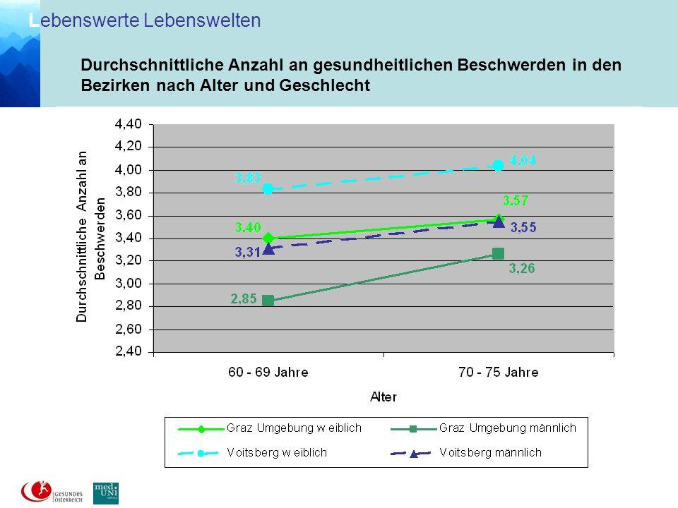 L ebenswerte Lebenswelten Gesund- heitliche Beschwer- den in Bezirken nach Geschlecht (in %)