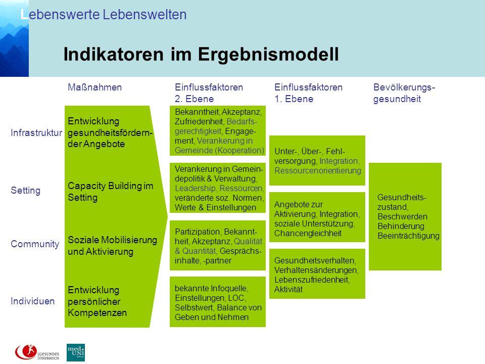 L ebenswerte Lebenswelten 251 Veranstaltungen: 79 Einzelveranstaltungen z.B.