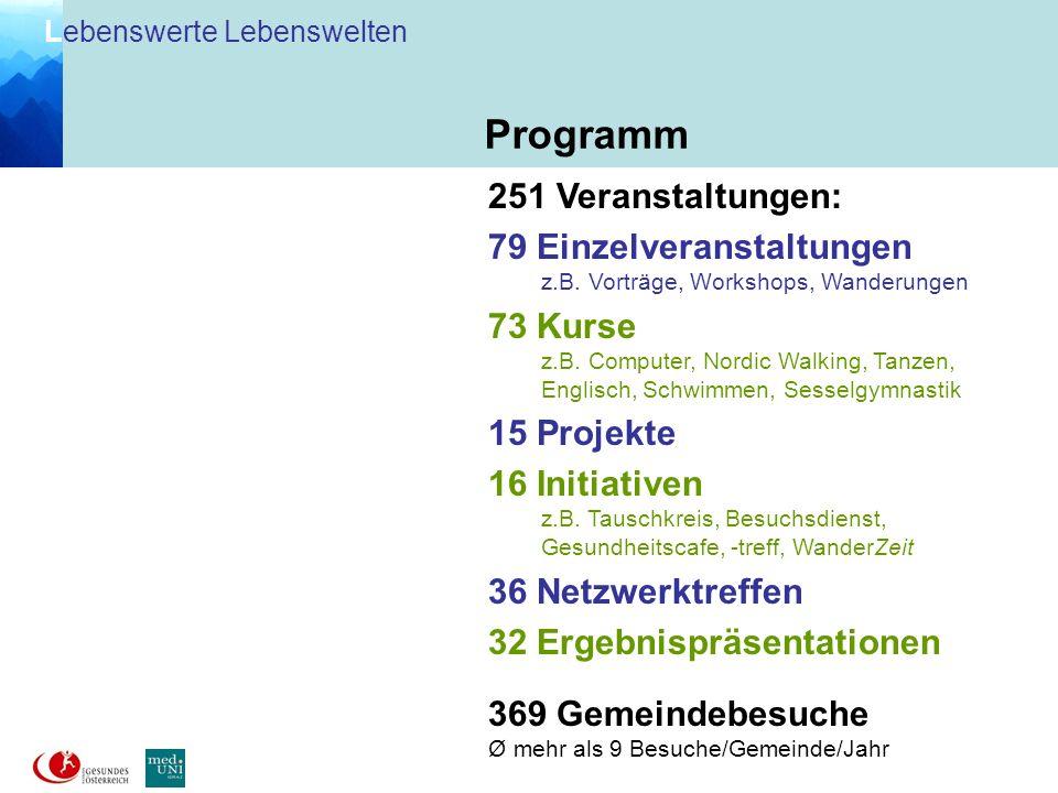 L ebenswerte Lebenswelten 1/5 Modellgemeinden 30.- Cent/EinwohnerIn 4/5 FGÖ 45.000.- Gesamtdotierung Förderung von 18 Subprojekten aus 12 Gemeinden (> 150.- EUR) Begutachtung durch Jury Förderungszusagen über 2/3 des Fondsvolumens, d.s.