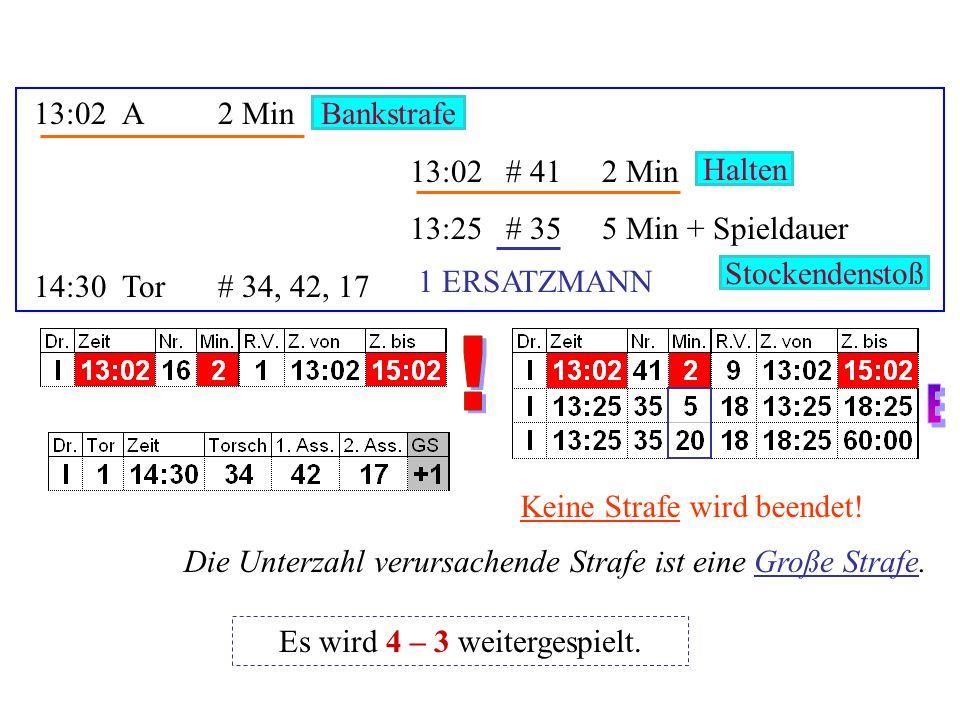 3:00# 62 Min 3:00# 112 Min 3:15 # 152 Min 3:30Tor# 15, 2, 78 Unnötige Härte Hoher Stock Haken Es wird 4 – 4 weitergespielt.