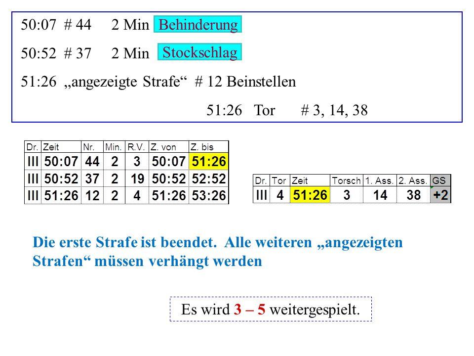 10:07# 242 Min 10:52# 372 Min 11:26# 592 Min 11:26# 182 Min 12:05Tor# 38 Unnötige Härte Hoher Stock Ellbogencheck Unnötige Härte Die ersetzten Strafen laufen sofort.