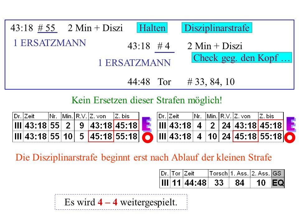 33:38# 442 + 2 Min + Diszi 33:38# 382 Min + Diszi 34:29Tor# 11, 43 Stockendenstoß (Versuch) DisziplinarstrafeBeinstellen 1 ERSATZMANN Ersetzen .