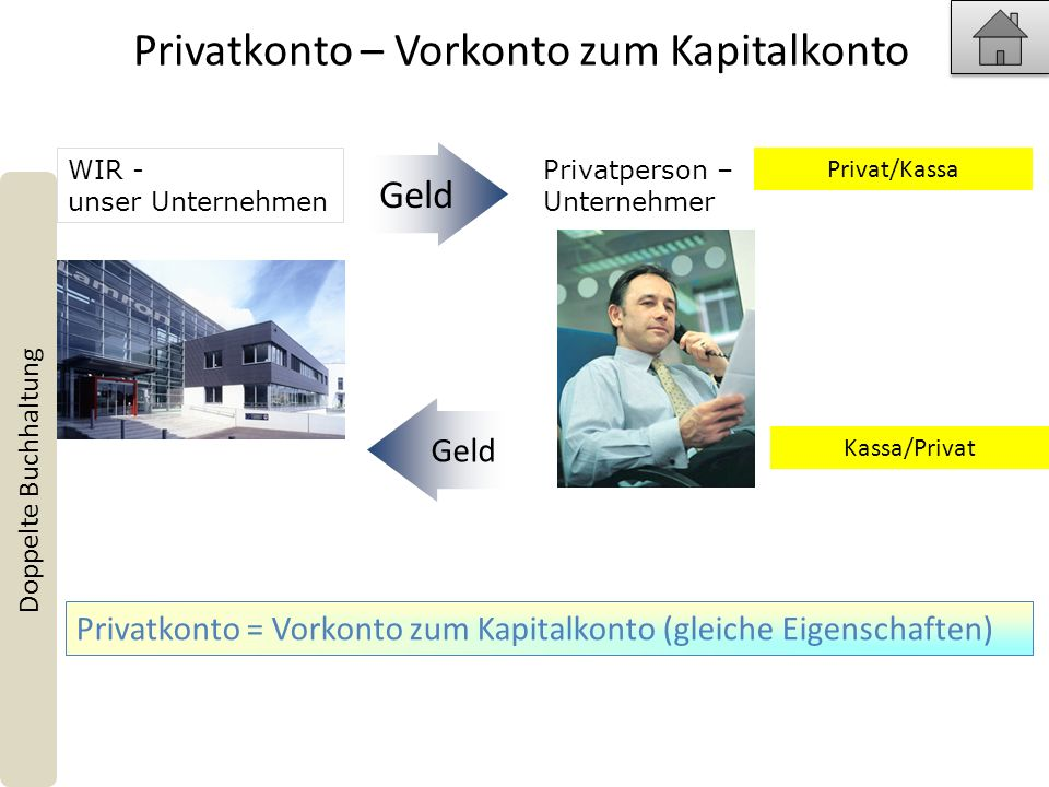 Privatkonto – Vorkonto zum Kapitalkonto Doppelte Buchhaltung Privatkonto = Vorkonto zum Kapitalkonto (gleiche Eigenschaften) Geld Privatperson – Unternehmer WIR - unser Unternehmen Privat/Kassa Kassa/Privat