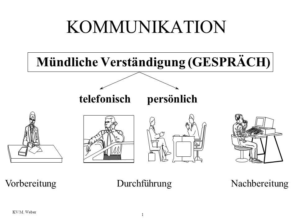 1 KV/M. Weber Vorbereitung KOMMUNIKATION Mündliche Verständigung (GESPRÄCH) telefonischpersönlich DurchführungNachbereitung