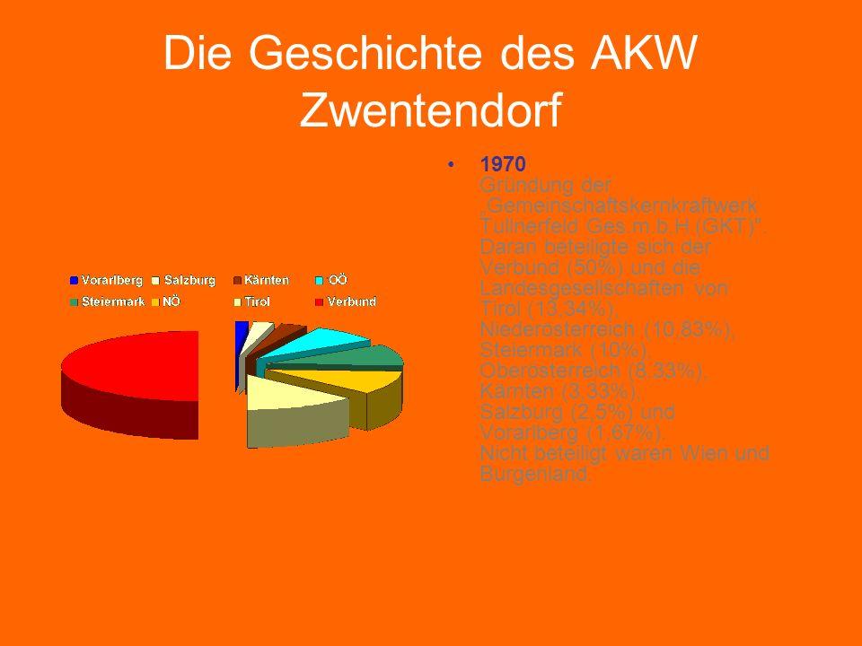 Die Geschichte des AKW Zwentendorf 1971 1) In einer Generalversammlung der GKT wird unter Vorsitz von Generaldirektor Gruber der Baubeginn beschlossen.