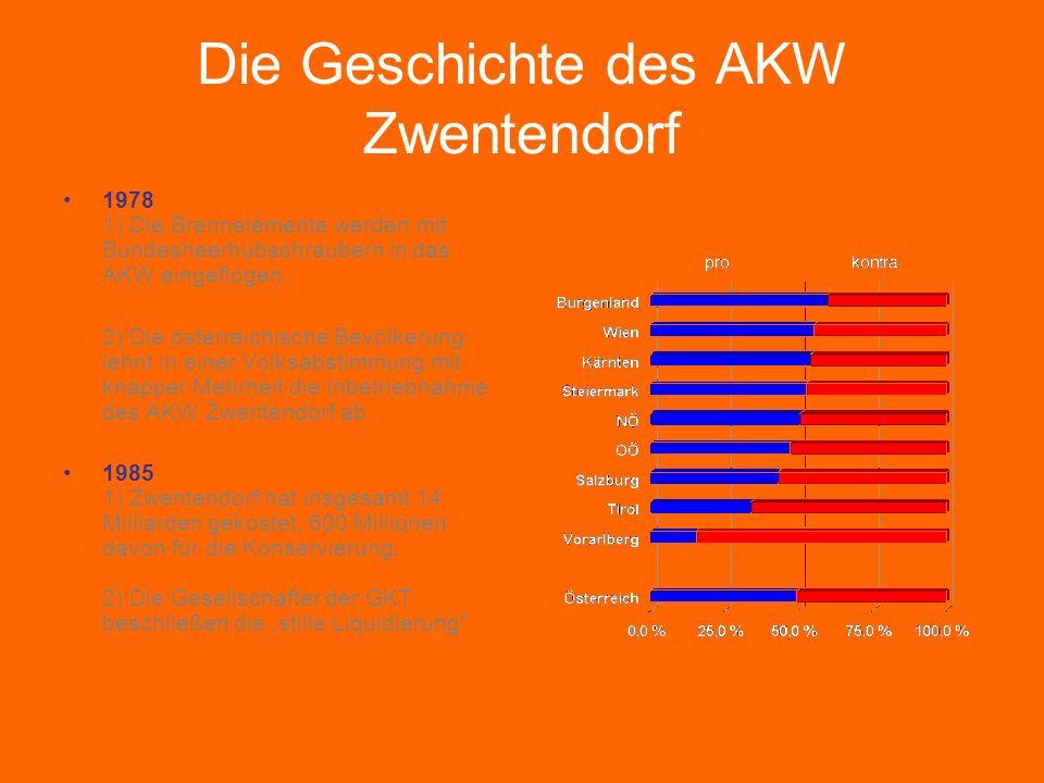 Die Geschichte des AKW Zwentendorf 1978 1) Die Brennelemente werden mit Bundesheerhubschraubern in das AKW eingeflogen. 2) Die österreichische Bevölke