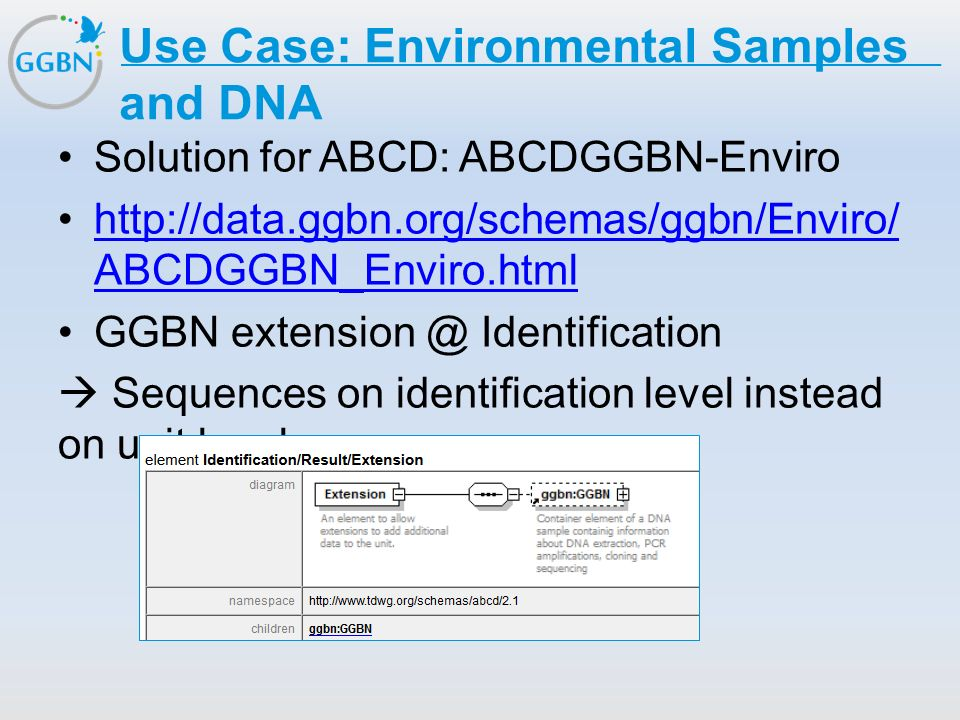 Textmasterformat bearbeiten –Zweite Ebene Dritte Ebene –Vierte Ebene »Fünfte Ebene Titelmasterformat durch Klicken bearbeiten Use Case: Environmental Samples and DNA Solution for ABCD: ABCDGGBN-Enviro http://data.ggbn.org/schemas/ggbn/Enviro/ ABCDGGBN_Enviro.htmlhttp://data.ggbn.org/schemas/ggbn/Enviro/ ABCDGGBN_Enviro.html GGBN extension @ Identification  Sequences on identification level instead on unit level