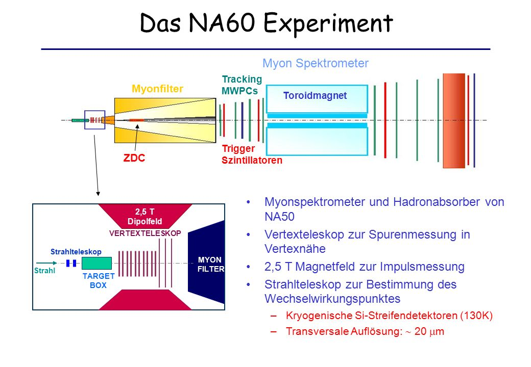 Das NA60 Experiment Myonspektrometer und Hadronabsorber von NA50 Vertexteleskop zur Spurenmessung in Vertexnähe 2,5 T Magnetfeld zur Impulsmessung Strahlteleskop zur Bestimmung des Wechselwirkungspunktes –Kryogenische Si-Streifendetektoren (130K) –Transversale Auflösung:  20  m ZDC Myon Spektrometer Tracking MWPCs Trigger Szintillatoren Toroidmagnet Myonfilter MYON FILTER Strahlteleskop TARGET BOX VERTEXTELESKOP 2,5 T Dipolfeld Strahl