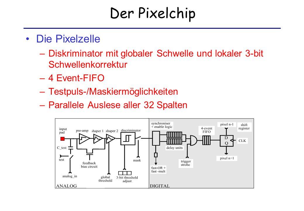 Der Pixelchip Die Pixelzelle –Diskriminator mit globaler Schwelle und lokaler 3-bit Schwellenkorrektur –4 Event-FIFO –Testpuls-/Maskiermöglichkeiten –Parallele Auslese aller 32 Spalten