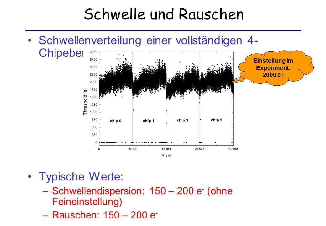Schwelle und Rauschen Schwellenverteilung einer vollständigen 4- Chipebene: Typische Werte: –Schwellendispersion: 150 – 200 e - (ohne Feineinstellung) –Rauschen: 150 – 200 e - Einstellung im Experiment: 2000 e !