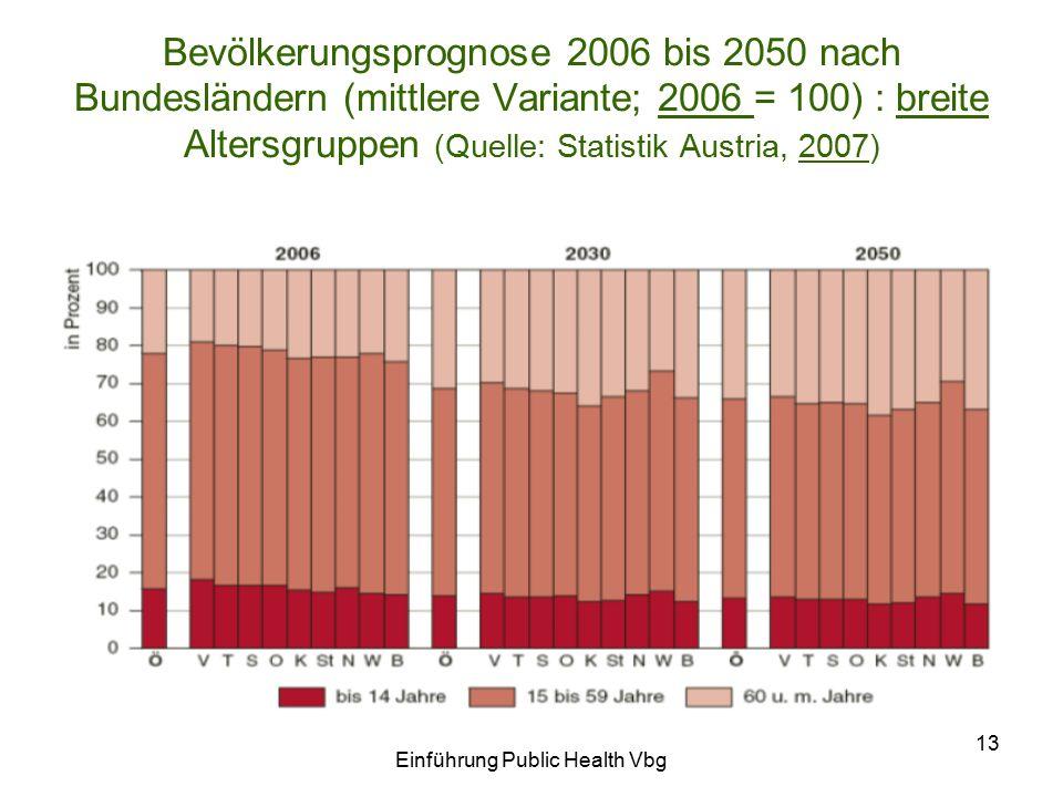 Einführung Public Health Vbg 13 Bevölkerungsprognose 2006 bis 2050 nach Bundesländern (mittlere Variante; 2006 = 100) : breite Altersgruppen (Quelle: Statistik Austria, 2007)