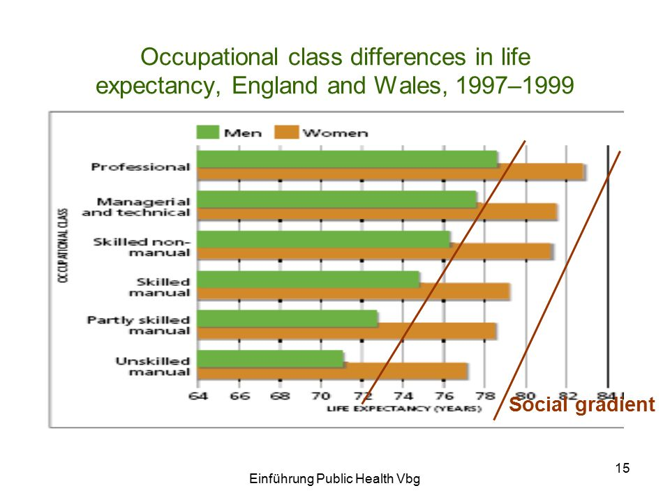 Einführung Public Health Vbg 15 Occupational class differences in life expectancy, England and Wales, 1997–1999 Social gradient