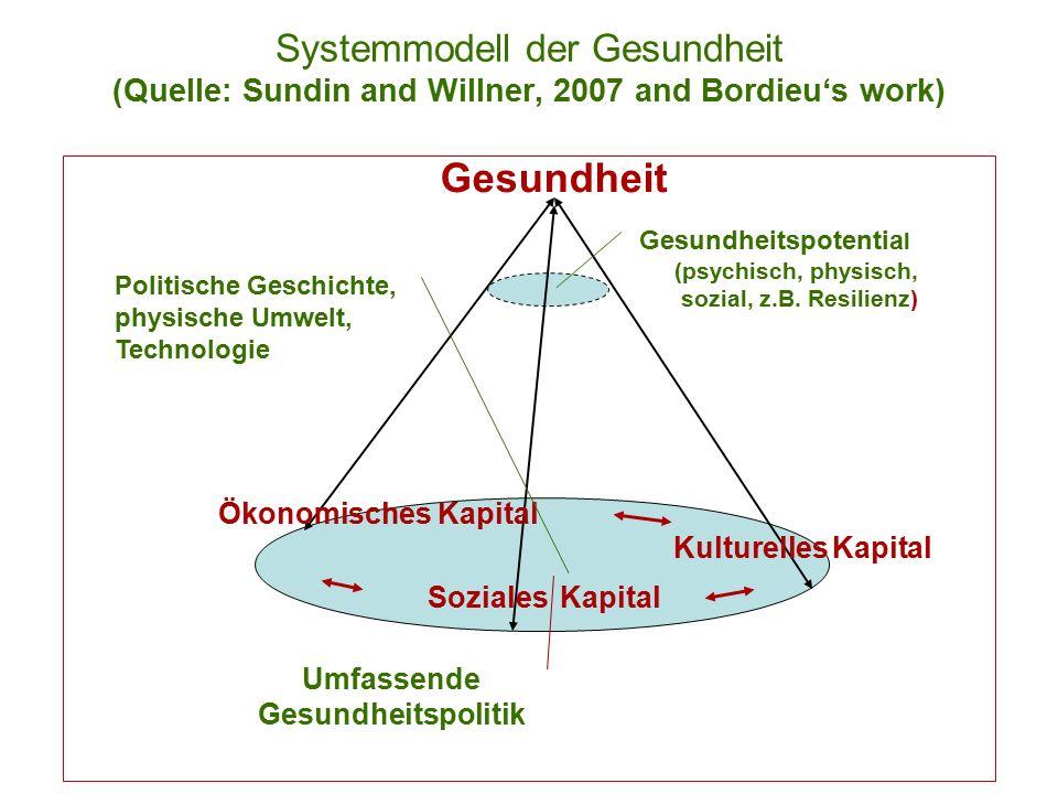 Einführung Public Health Vbg 29 Systemmodell der Gesundheit (Quelle: Sundin and Willner, 2007 and Bordieu's work) Gesundheit Soziales Kapital Kulturelles Kapital Ökonomisches Kapital Gesundheitspotentia l (psychisch, physisch, sozial, z.B.