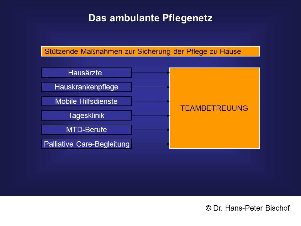 Das Vorarlberger Pflegenetz Die abgestufte Akutbehandlung Akut-Krankenhaus Nachsorgeeinrichtung Pflege zu HauseStationäre Langzeitpflege TagesklinikTeambetreuung + Sozialzentren © Dr.