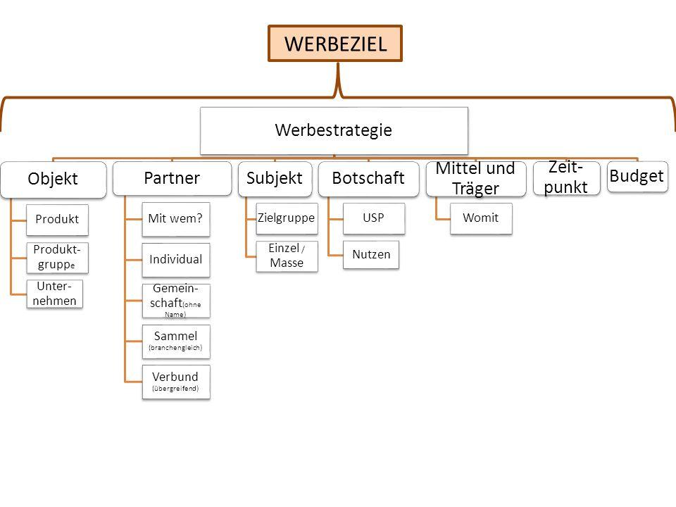 Werbestrategie Objekt Produkt Produkt- grupp e Unter- nehmen Partner Mit wem.