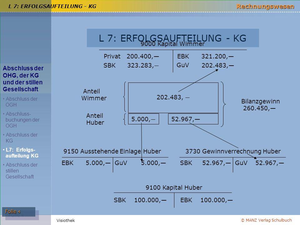 © MANZ Verlag Schulbuch Rechnungswesen Folie 4 Visiothek L 7: ERFOLGSAUFTEILUNG - KG 9000 Kapital Wimmer Privat 200.400,— EBK 321.200,— SBK 323.283, —