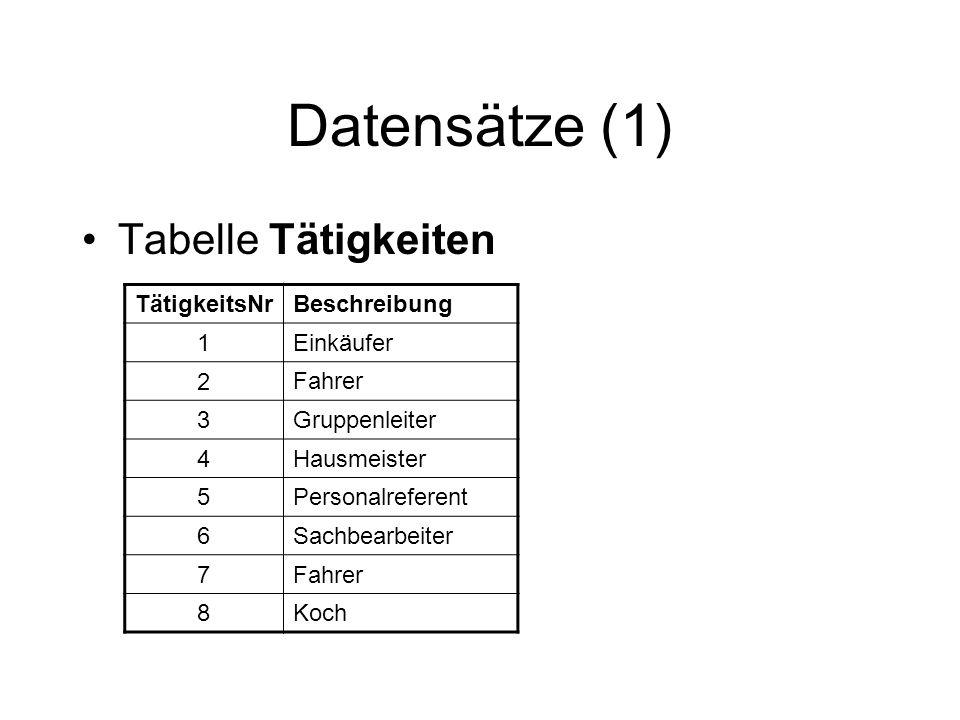 Datensätze (1) Tabelle Tätigkeiten TätigkeitsNr Beschreibung 1 Einkäufer 2 Fahrer 3 Gruppenleiter 4 Hausmeister 5 Personalreferent 6 Sachbearbeiter 7