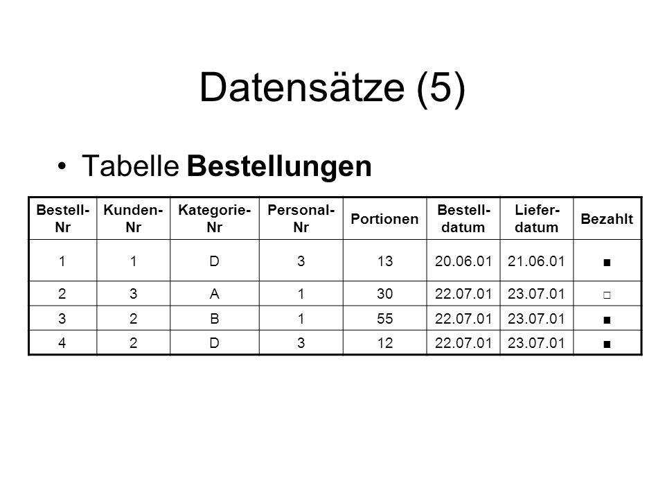Datensätze (5) Tabelle Bestellungen Bestell- Nr Kunden- Nr Kategorie- Nr Personal- Nr Portionen Bestell- datum Liefer- datum Bezahlt 11D31320.06.0121.