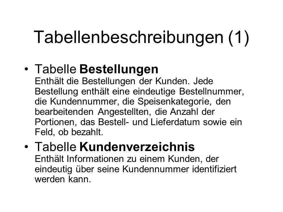 Tabellenbeschreibungen (1) Tabelle Bestellungen Enthält die Bestellungen der Kunden. Jede Bestellung enthält eine eindeutige Bestellnummer, die Kunden