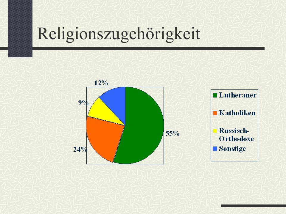 Religionszugehörigkeit