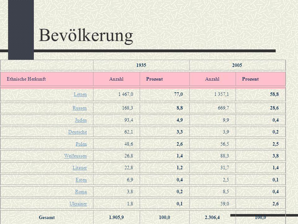 Bevölkerung 19352005 Ethnische HerkunftAnzahlProzentAnzahlProzent Letten1 467,077,01 357,158,8 Russen168,38,8669,728,6 Juden93,44,99,90,4 Deutsche62,1