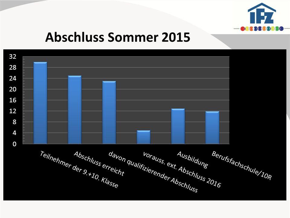 Abschluss Sommer 2015