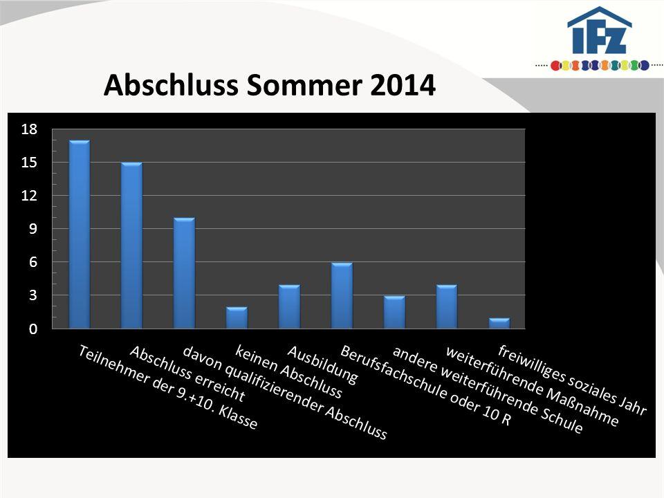 Abschluss Sommer 2013
