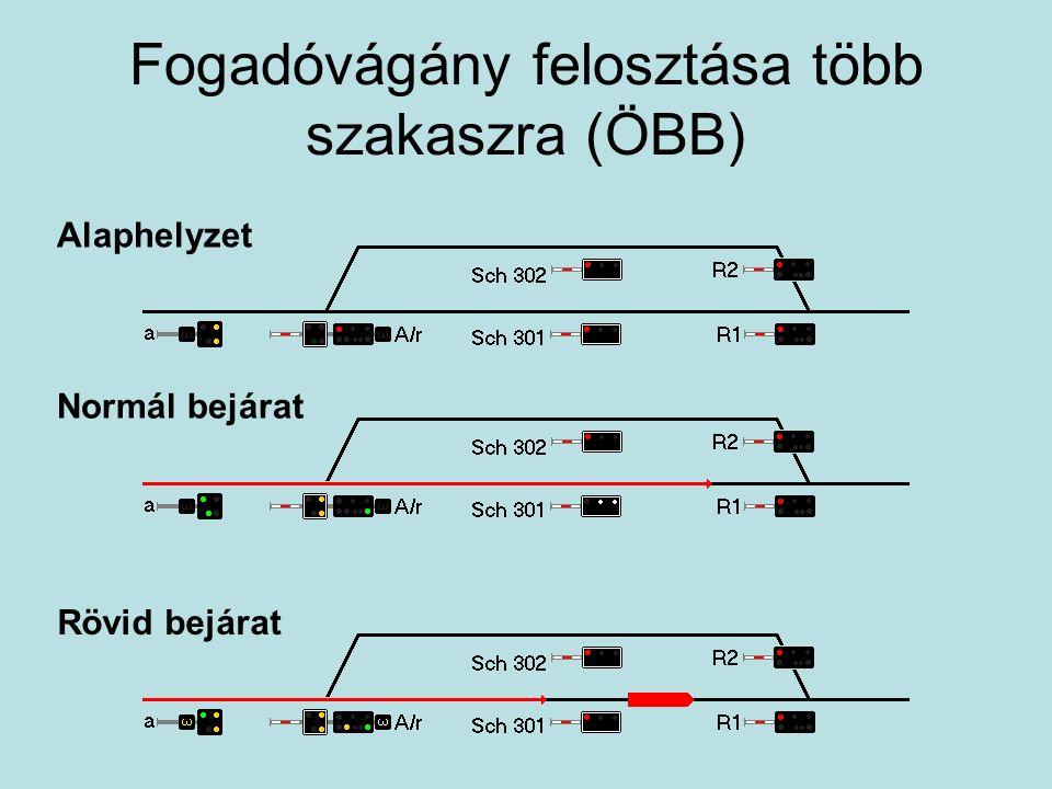 Fogadóvágány felosztása több szakaszra (ÖBB) Alaphelyzet Normál bejárat Rövid bejárat