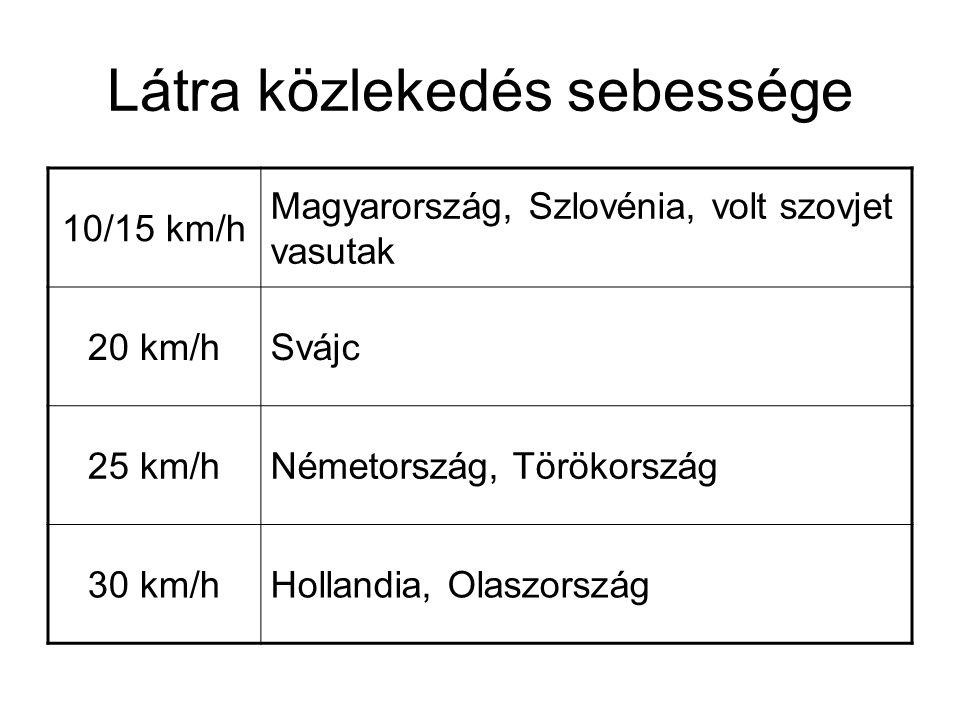 Látra közlekedés sebessége 10/15 km/h Magyarország, Szlovénia, volt szovjet vasutak 20 km/hSvájc 25 km/hNémetország, Törökország 30 km/hHollandia, Ola