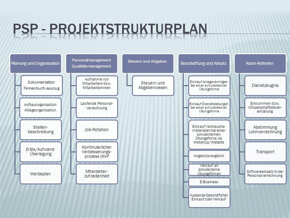 Planung und Organisation Dokumentation Firmenbuch-auszug Aufbauorganisation Ablageorganisation Stellen- beschreibung Erlös/Aufwand- Überlegung Werbepl