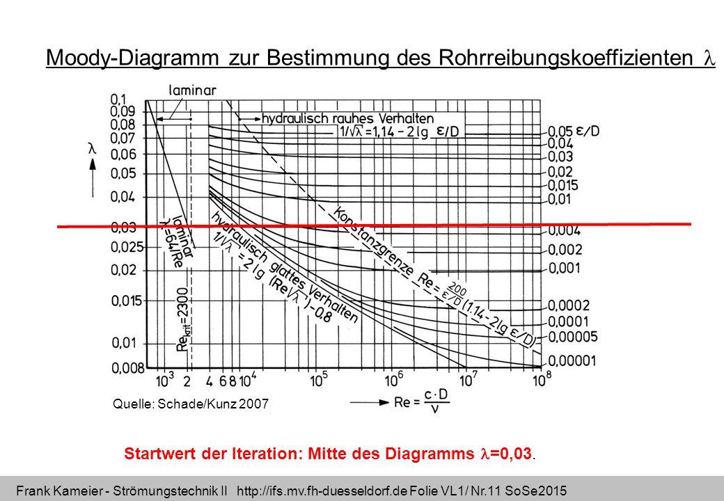 Frank Kameier - Strömungstechnik II http://ifs.mv.fh-duesseldorf.de Folie VL1/ Nr.11 SoSe2015 Quelle: Schade/Kunz 2007 Moody-Diagramm zur Bestimmung d