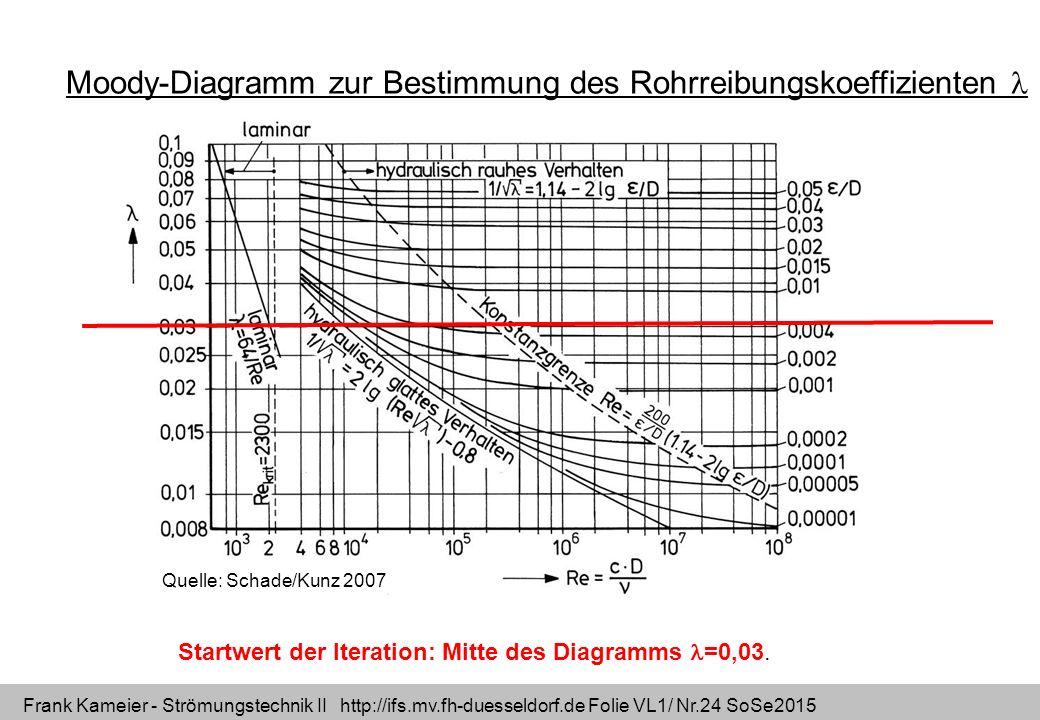 Frank Kameier - Strömungstechnik II http://ifs.mv.fh-duesseldorf.de Folie VL1/ Nr.24 SoSe2015 Quelle: Schade/Kunz 2007 Moody-Diagramm zur Bestimmung d