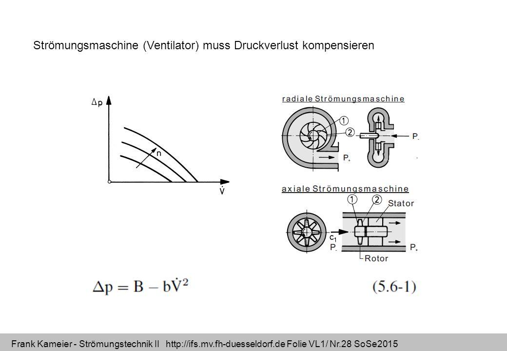 Frank Kameier - Strömungstechnik II http://ifs.mv.fh-duesseldorf.de Folie VL1/ Nr.28 SoSe2015 Strömungsmaschine (Ventilator) muss Druckverlust kompens