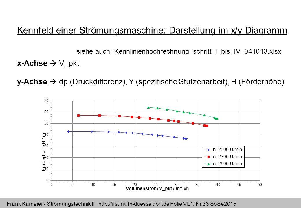 Frank Kameier - Strömungstechnik II http://ifs.mv.fh-duesseldorf.de Folie VL1/ Nr.33 SoSe2015 x-Achse  V_pkt y-Achse  dp (Druckdifferenz), Y (spezif