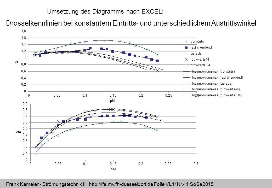 Frank Kameier - Strömungstechnik II http://ifs.mv.fh-duesseldorf.de Folie VL1/ Nr.41 SoSe2015 Drosselkennlinien bei konstantem Eintritts- und untersch