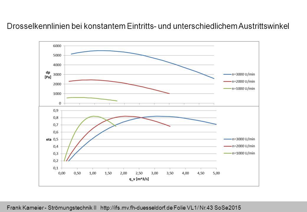 Frank Kameier - Strömungstechnik II http://ifs.mv.fh-duesseldorf.de Folie VL1/ Nr.43 SoSe2015 Drosselkennlinien bei konstantem Eintritts- und untersch