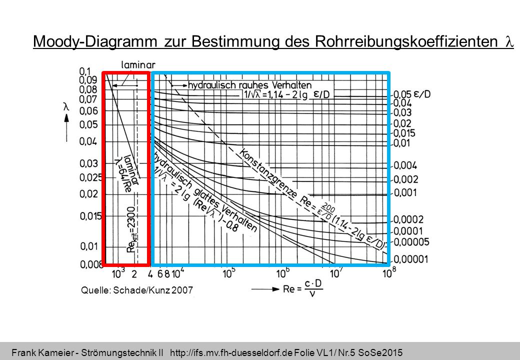 Frank Kameier - Strömungstechnik II http://ifs.mv.fh-duesseldorf.de Folie VL1/ Nr.5 SoSe2015 Quelle: Schade/Kunz 2007 Moody-Diagramm zur Bestimmung de