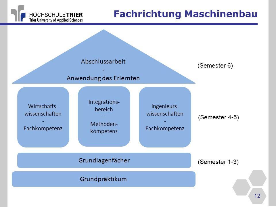 Fachrichtung Maschinenbau 12 Wirtschafts- wissenschaften - Fachkompetenz Integrations- bereich - Methoden- kompetenz Ingenieurs- wissenschaften - Fachkompetenz Grundlagenfächer Grundpraktikum Abschlussarbeit - Anwendung des Erlernten (Semester 4-5) (Semester 1-3) (Semester 6)