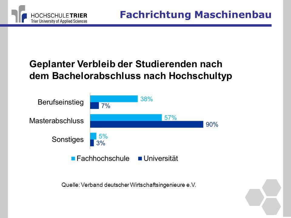 Fachrichtung Maschinenbau Geplanter Verbleib der Studierenden nach dem Bachelorabschluss nach Hochschultyp Quelle: Verband deutscher Wirtschaftsingenieure e.V.