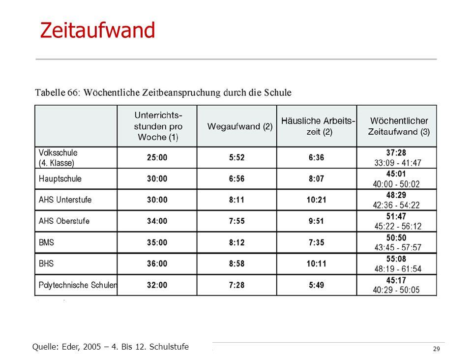 UPH Graz – GF im Setting Schule - Mag. Doris Kuhness29 Zeitaufwand Quelle: Eder, 2005 – 4.
