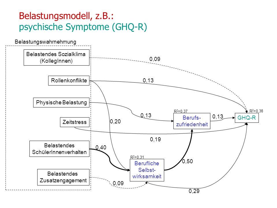 Belastungsmodell, z.B.: psychische Symptome (GHQ-R) GHQ-R Berufs- zufriedenheit Berufliche Selbst- wirksamkeit Rollenkonflikte Physische Belastung Zeitstress Belastendes SchülerInnenverhalten Belastendes Zusatzengagement Belastungswahrnehmung 0,20 0,40 0,09 0,13 R 2 =0,38 R 2 =0,37 R 2 =0,31 Belastendes Sozialklima (KollegInnen) 0,13 0,19 0,09 0,29 0,50 0,13