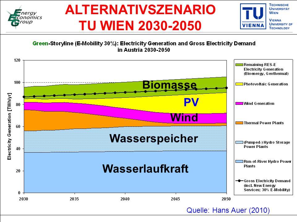 Titelmasterformat durch Klicken bearbeiten Textmasterformate durch Klicken bearbeiten Zweite Ebene Dritte Ebene Vierte Ebene Fünfte Ebene 33 Quelle: Hans Auer (2010) ALTERNATIVSZENARIO TU WIEN 2030-2050 PV Wind Biomasse Wasserlaufkraft Wasserspeicher