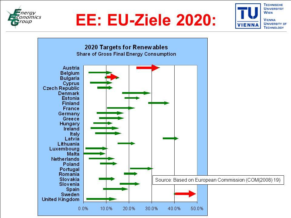 Titelmasterformat durch Klicken bearbeiten Textmasterformate durch Klicken bearbeiten Zweite Ebene Dritte Ebene Vierte Ebene Fünfte Ebene 5 EE: EU-Ziele 2020: Source: Based on European Commission (COM(2008) 19)