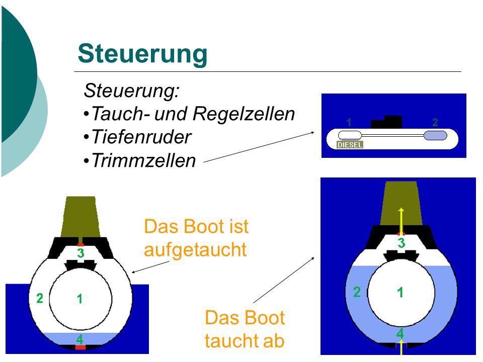 Steuerung Steuerung: Tauch- und Regelzellen Tiefenruder Trimmzellen Das Boot taucht ab Das Boot ist aufgetaucht